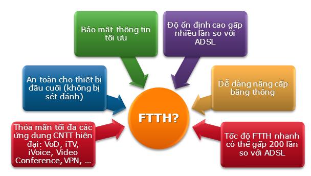 ly-do-chon-cap-quang-ftth