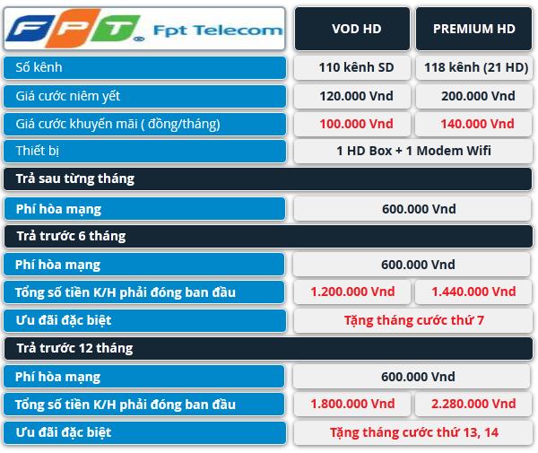 Bảng giá chi tiết gói cước cơ bản FPT Play HD